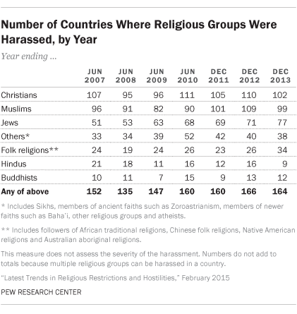 countries-religious-groups-harassed